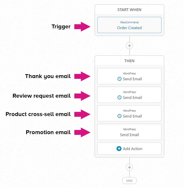Post purchase email funnel